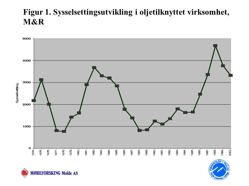 PA boomen i M&R frem mot 2005  Fra figur 2 kan vi lese at relativ ledighet i Kristiansund blir i stor grad forklart av oljepris og investeringsaktivitet offshore (forklarer 50% ledig- hetsvariasjon og sign.) - ned mot landssnitt i 2005  For M&R finner vi at ledigheten går under lands- snitt igjen i 2005 som skyldes PA  Frem mot 2005 får vi en boom i fylket drevet av tre ulike petroleumsrelaterte aktiviteter i de tre regioner
