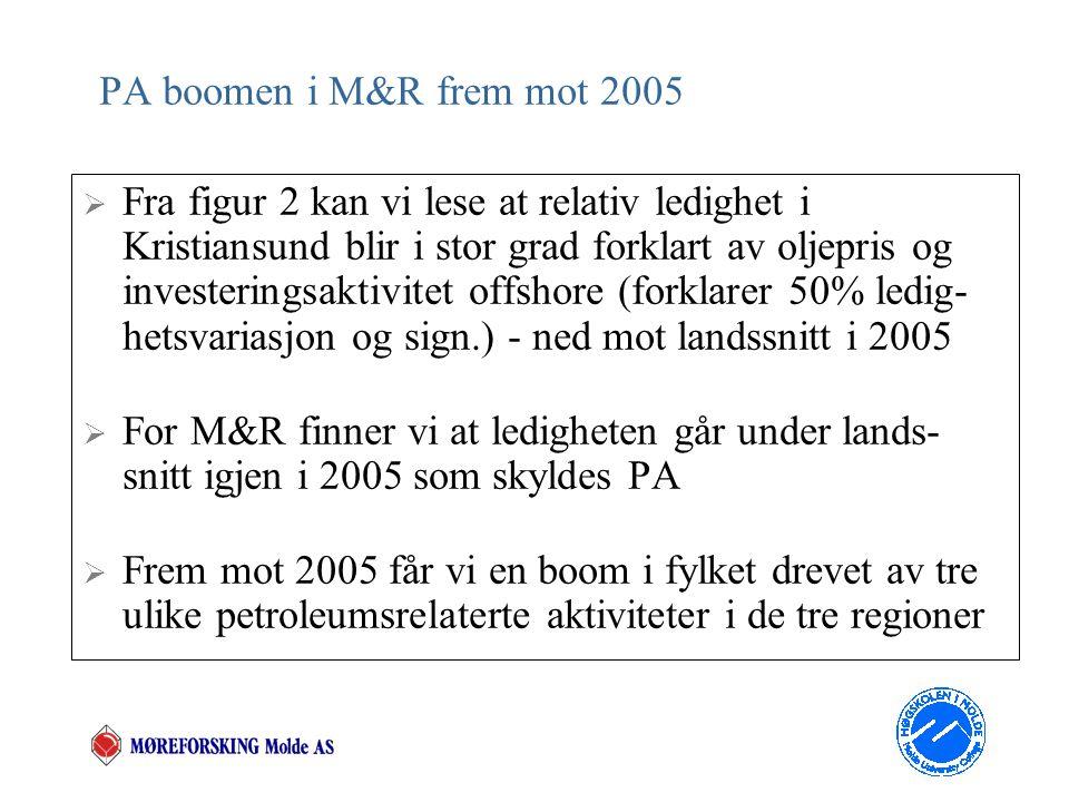 Figur 2. PA avhengighet i Kristiansund og M&R målt med ledighetsutvikling