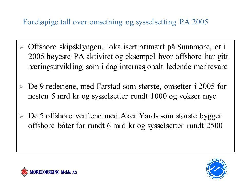 Foreløpige tall over omsetning og sysselsetting PA 2005  Offshore skipsklyngen, lokalisert primært på Sunnmøre, er i 2005 høyeste PA aktivitet og eksempel hvor offshore har gitt næringsutvikling som i dag internasjonalt ledende merkevare  De 9 rederiene, med Farstad som største, omsetter i 2005 for nesten 5 mrd kr og sysselsetter rundt 1000 og vokser mye  De 5 offshore verftene med Aker Yards som største bygger offshore båter for rundt 6 mrd kr og sysselsetter rundt 2500