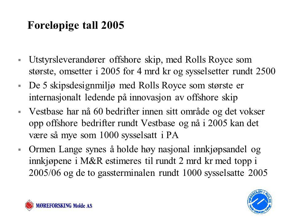 Foreløpige tall 2005  Utstyrsleverandører offshore skip, med Rolls Royce som største, omsetter i 2005 for 4 mrd kr og sysselsetter rundt 2500  De 5 skipsdesignmiljø med Rolls Royce som største er internasjonalt ledende på innovasjon av offshore skip  Vestbase har nå 60 bedrifter innen sitt område og det vokser opp offshore bedrifter rundt Vestbase og nå i 2005 kan det være så mye som 1000 sysselsatt i PA  Ormen Lange synes å holde høy nasjonal innkjøpsandel og innkjøpene i M&R estimeres til rundt 2 mrd kr med topp i 2005/06 og de to gassterminalen rundt 1000 sysselsatte 2005