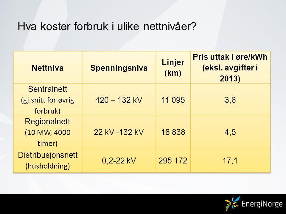 Kilde: SSB, NVE, Statnett og Nord Pool Spot Hva koster forbruk i ulike nettnivåer