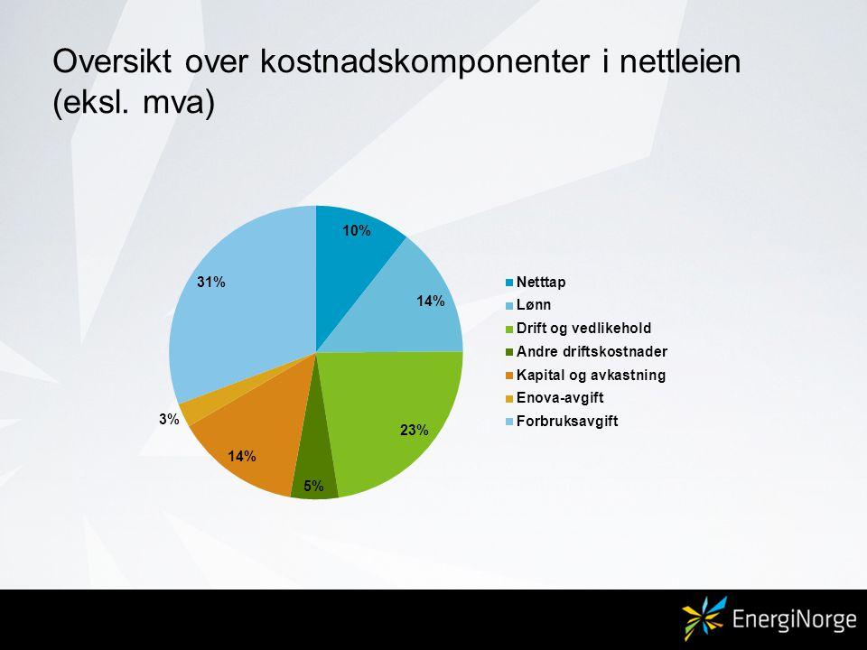 Oversikt over kostnadskomponenter i nettleien (eksl. mva) Kilde: NVE, kostnadstall fra 2007