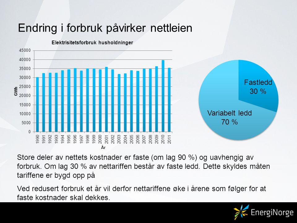 Endring i forbruk påvirker nettleien Store deler av nettets kostnader er faste (om lag 90 %) og uavhengig av forbruk. Om lag 30 % av nettariffen bestå