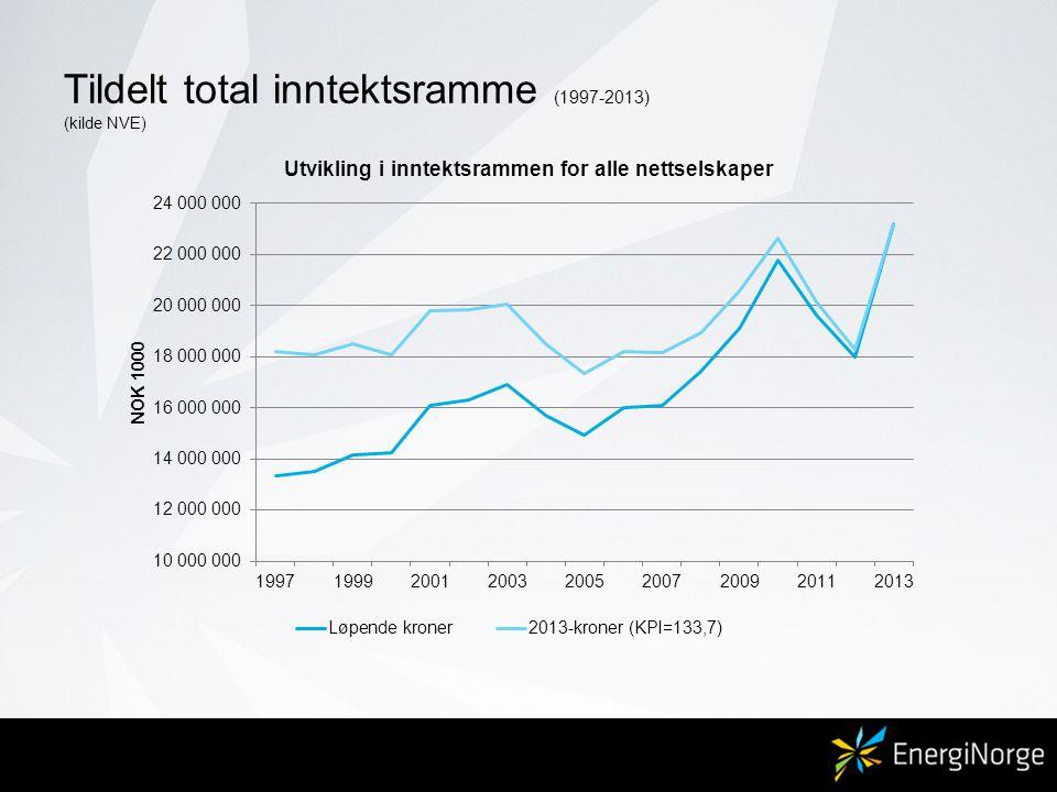 Tildelt total inntektsramme (1997-2013) (kilde NVE)