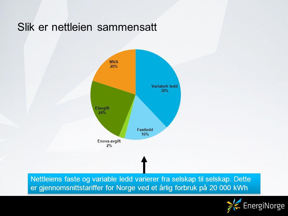 Slik er nettleien sammensatt Nettleiens faste og variable ledd varierer fra selskap til selskap. Dette er gjennomsnittstariffer for Norge ved et årlig