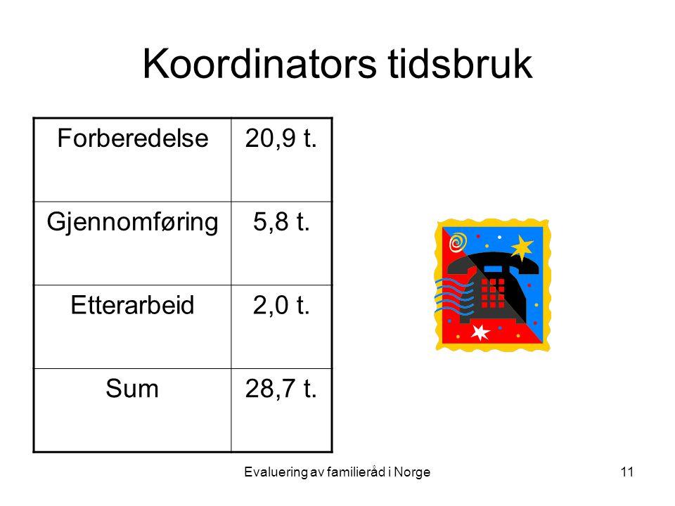 Evaluering av familieråd i Norge11 Koordinators tidsbruk Forberedelse20,9 t.