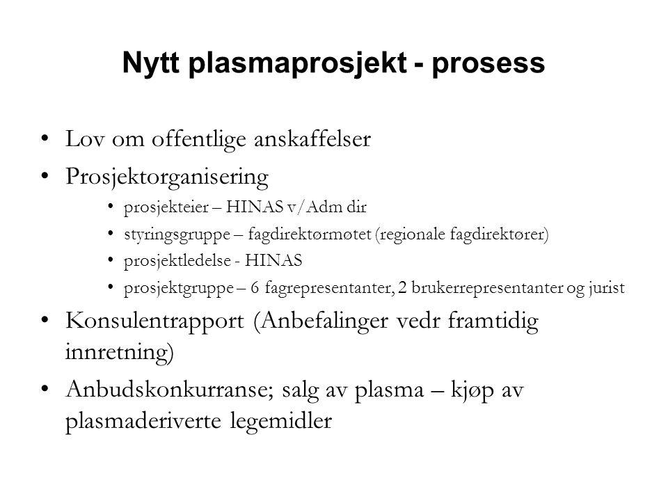 Nytt plasmaprosjekt - prosess •Lov om offentlige anskaffelser •Prosjektorganisering •prosjekteier – HINAS v/Adm dir •styringsgruppe – fagdirektørmøtet (regionale fagdirektører) •prosjektledelse - HINAS •prosjektgruppe – 6 fagrepresentanter, 2 brukerrepresentanter og jurist •Konsulentrapport (Anbefalinger vedr framtidig innretning) •Anbudskonkurranse; salg av plasma – kjøp av plasmaderiverte legemidler