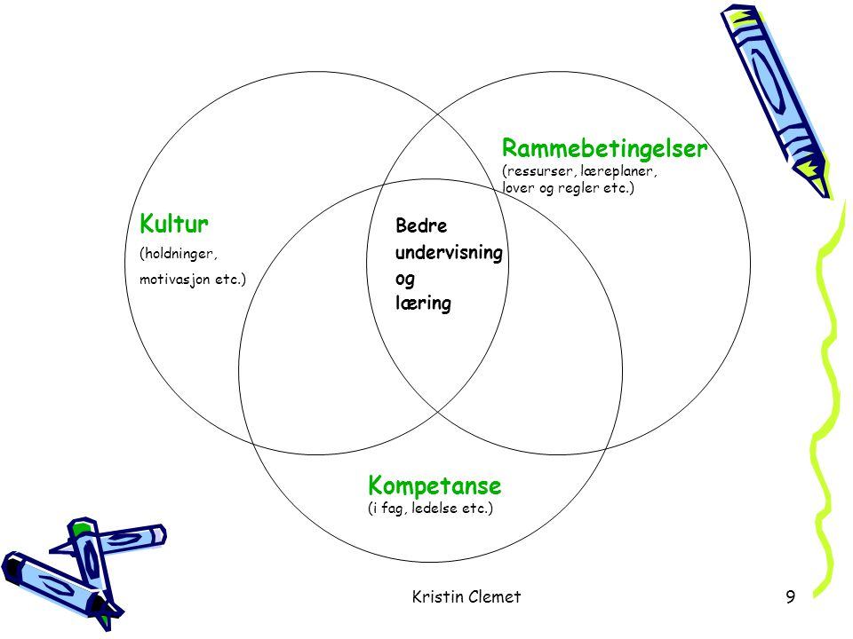 Kristin Clemet9 Rammebetingelser (ressurser, læreplaner, lover og regler etc.) Kompetanse (i fag, ledelse etc.) Kultur Bedre (holdninger, undervisning motivasjon etc.) og læring