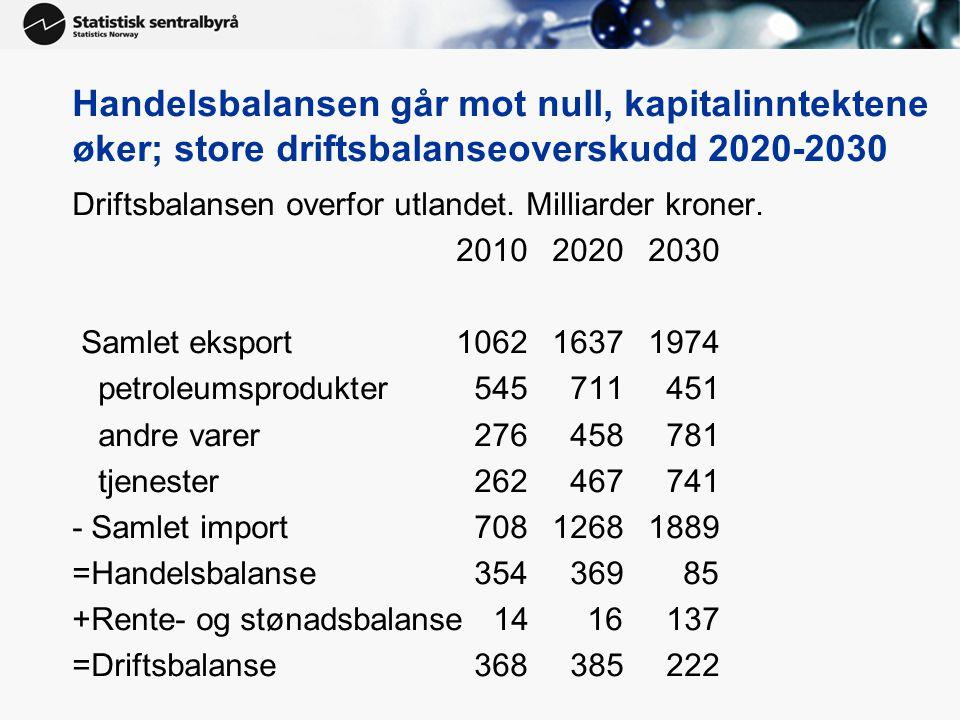 Handelsbalansen går mot null, kapitalinntektene øker; store driftsbalanseoverskudd 2020-2030 Driftsbalansen overfor utlandet. Milliarder kroner. 20102