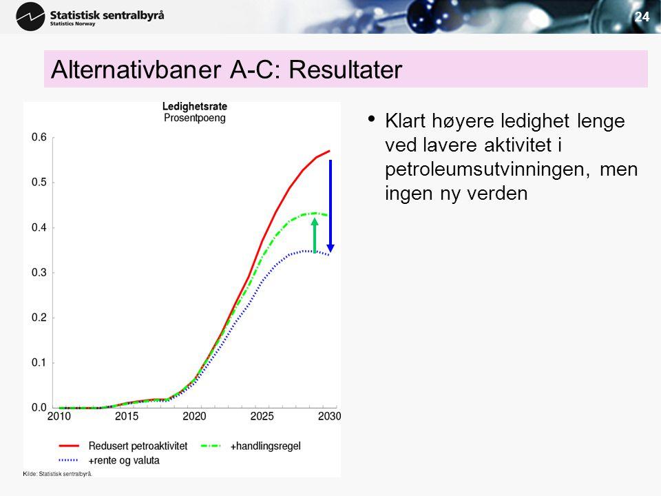 24 Alternativbaner A-C: Resultater • Klart høyere ledighet lenge ved lavere aktivitet i petroleumsutvinningen, men ingen ny verden