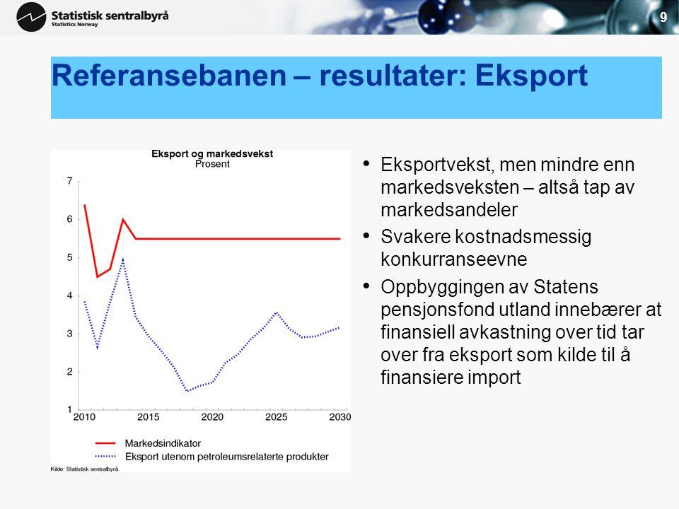 9 Referansebanen – resultater: Eksport • Eksportvekst, men mindre enn markedsveksten – altså tap av markedsandeler • Svakere kostnadsmessig konkurrans