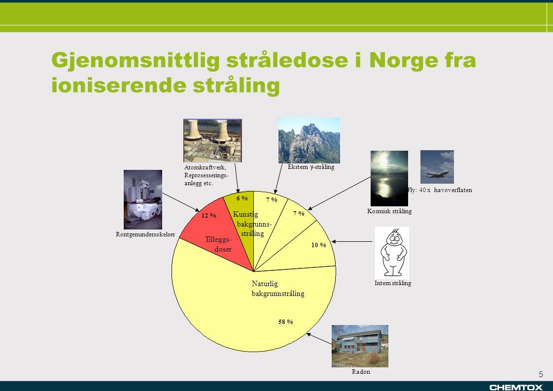 5 Kunstig bakgrunns- stråling Naturlig bakgrunnstråling Tilleggs- doser Kunstig bakgrunns- stråling Naturlig bakgrunnstråling Tilleggs- doser Gjenomsnittlig stråledose i Norge fra ioniserende stråling 58 % Radon 10 % Intern stråling Fly: 40 x havoverflaten 7 % Kosmisk stråling 7 % Ekstern  -stråling 6 % Atomkraftverk, Reprosesserings- anlegg etc.
