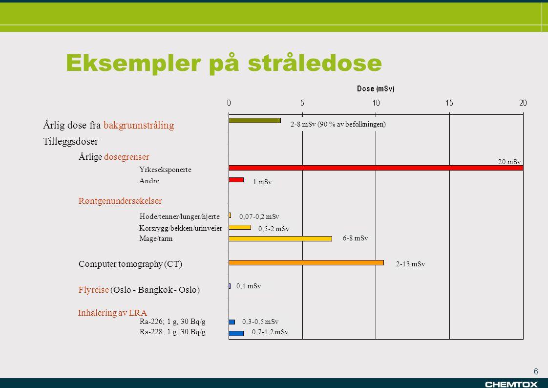 6 6-8 mSv Eksempler på stråledose Årlig dose fra bakgrunnstråling Årlige dosegrenser Yrkeseksponerte Andre Røntgenundersøkelser Hode/tenner/lunger/hjerte Korsrygg/bekken/urinveier Mage/tarm Computer tomography (CT) Tilleggsdoser Flyreise (Oslo - Bangkok - Oslo) 20 mSv 1 mSv 0,07-0,2 mSv 2-13 mSv 0,5-2 mSv Inhalering av LRA 0,1 mSv 2-8 mSv (90 % av befolkningen) 0,3-0,5 mSv 0,7-1,2 mSv Ra-226; 1 g, 30 Bq/g Ra-228; 1 g, 30 Bq/g