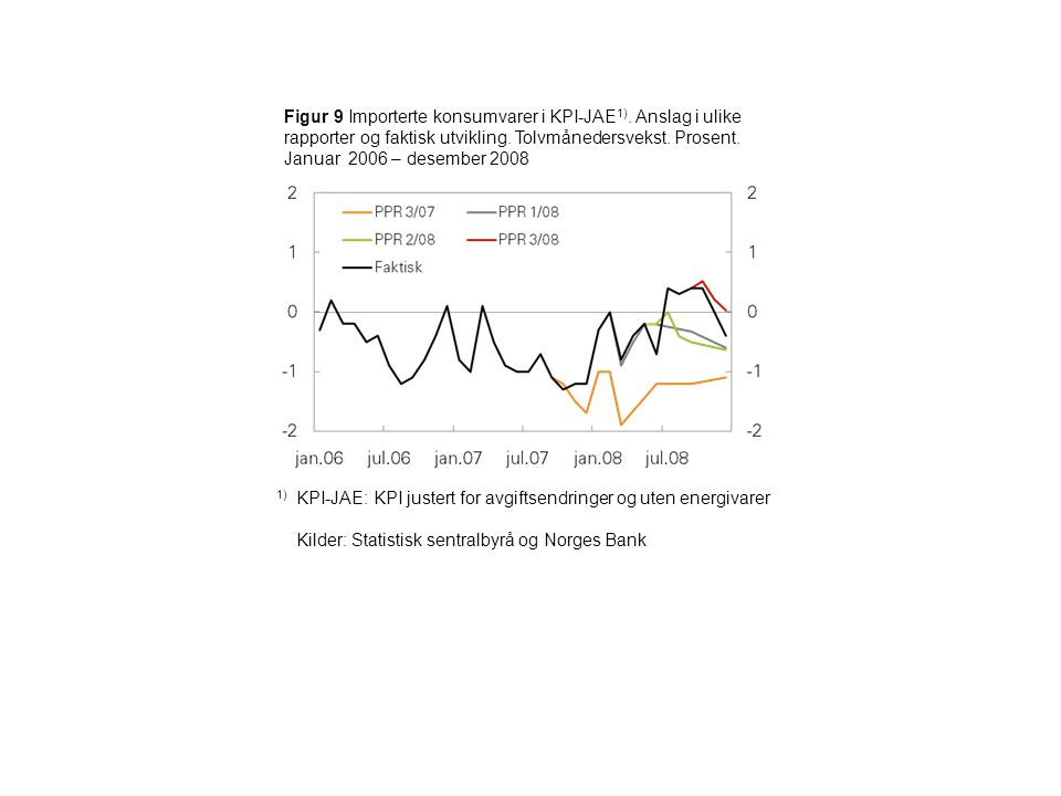 Figur 9 Importerte konsumvarer i KPI-JAE 1). Anslag i ulike rapporter og faktisk utvikling.