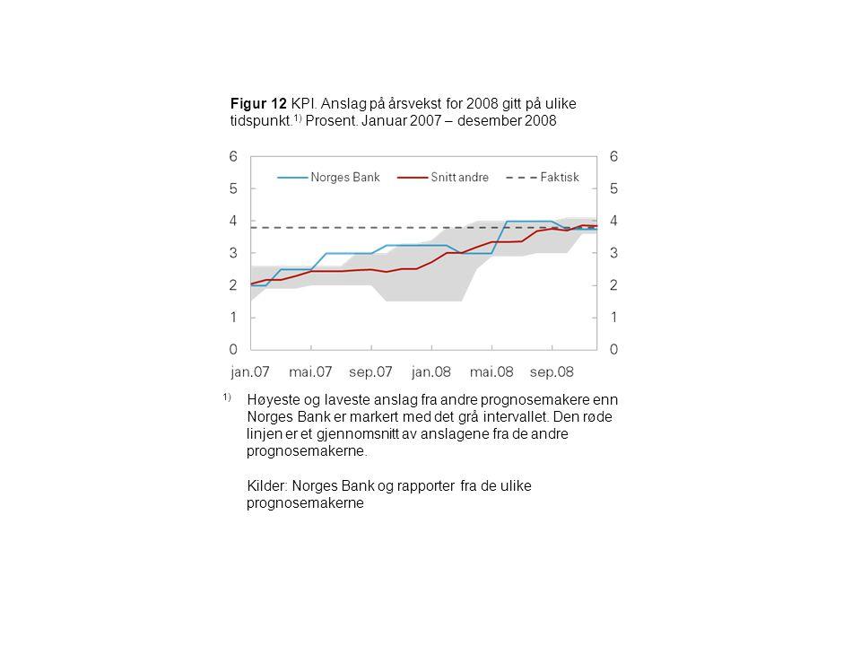 Figur 12 KPI. Anslag på årsvekst for 2008 gitt på ulike tidspunkt.