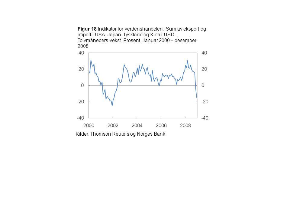Figur 18 Indikator for verdenshandelen.