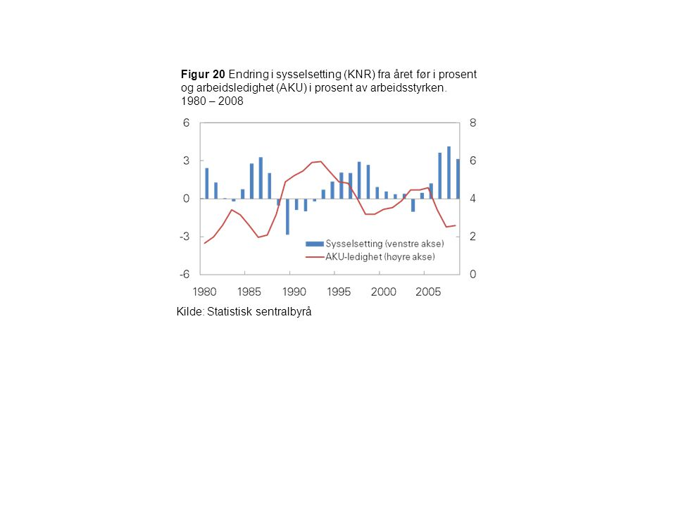 Figur 20 Endring i sysselsetting (KNR) fra året før i prosent og arbeidsledighet (AKU) i prosent av arbeidsstyrken.