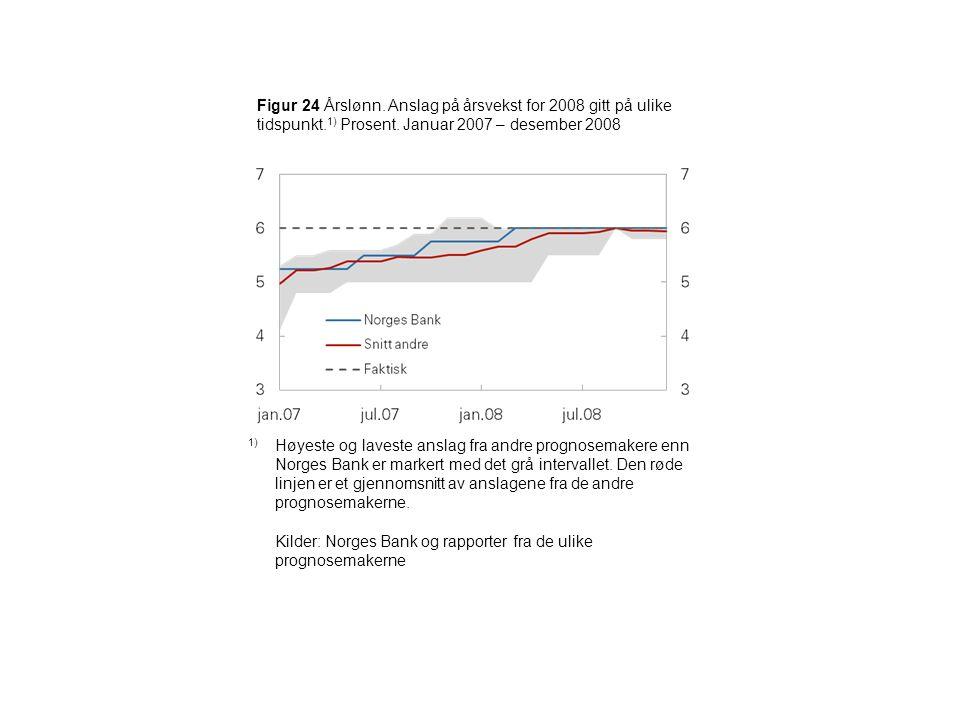 Figur 24 Årslønn. Anslag på årsvekst for 2008 gitt på ulike tidspunkt.