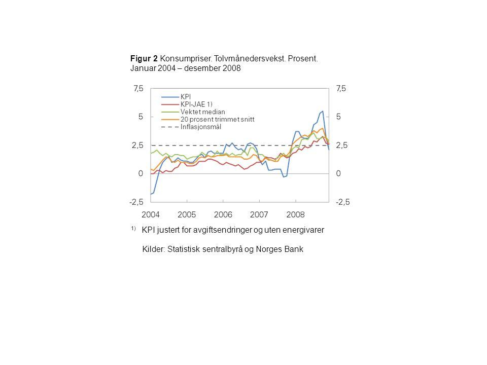Figur 2 Konsumpriser. Tolvmånedersvekst. Prosent.