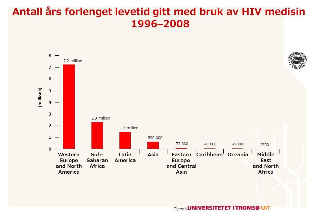 Nye tilfeller av HIV i verden er gått ned med 17 % i perioden 2001-2008 •Antall ny-infeksjoner med HIV er i løpet av 8 år gått med med 15 % i sub-Saharan Afrika.