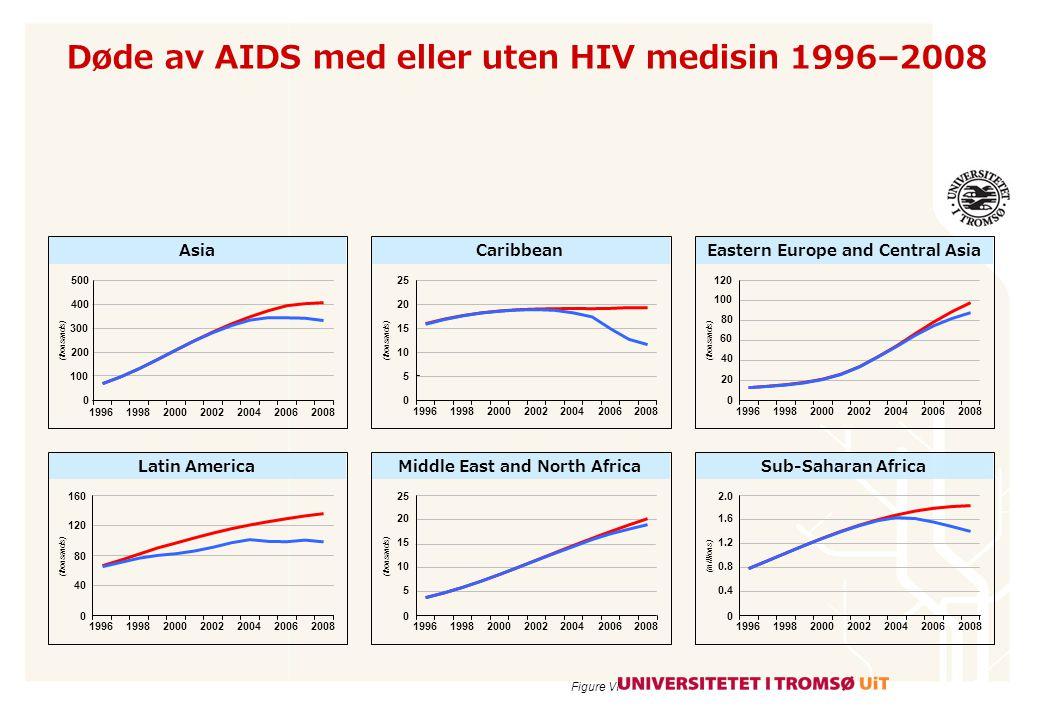 Antall døde av AIDS med og uten HIV medisin 1996–2008 Figure V 2.5 2.0 1.5 0.5 1.0 3.0 0 Number (millions) Year 1996199820002002200420062008199719992001200320052007 Uten medisin Med dagens medisin