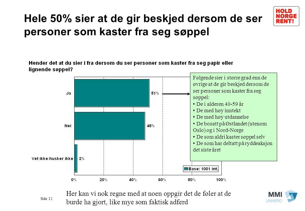 Side 12 Hele 50% sier at de gir beskjed dersom de ser personer som kaster fra seg søppel Følgende sier i større grad enn de øvrige at de gir beskjed d
