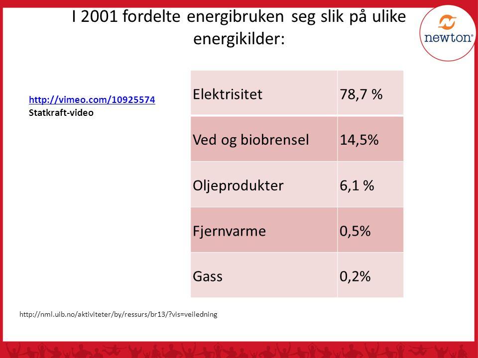 I 2001 fordelte energibruken seg slik på ulike energikilder: http://nml.uib.no/aktiviteter/by/ressurs/br13/?vis=veiledning Elektrisitet78,7 % Ved og biobrensel14,5% Oljeprodukter6,1 % Fjernvarme0,5% Gass0,2% http://vimeo.com/10925574 Statkraft-video