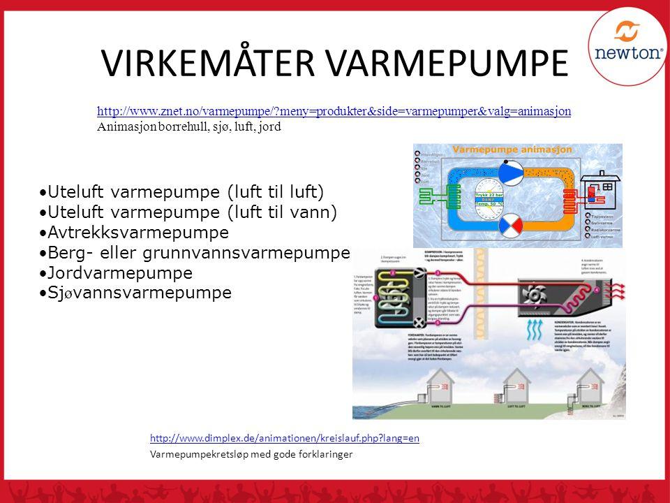 VIRKEMÅTER VARMEPUMPE http://www.dimplex.de/animationen/kreislauf.php?lang=en Varmepumpekretsløp med gode forklaringer http://www.znet.no/varmepumpe/?meny=produkter&side=varmepumper&valg=animasjon Animasjon borrehull, sjø, luft, jord •Uteluft varmepumpe (luft til luft) •Uteluft varmepumpe (luft til vann) •Avtrekksvarmepumpe •Berg- eller grunnvannsvarmepumpe •Jordvarmepumpe •Sj ø vannsvarmepumpe