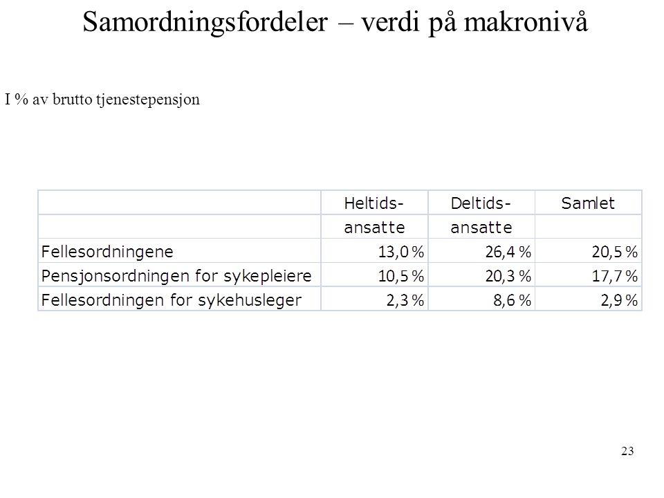 Samordningsfordeler – verdi på makronivå 23 I % av brutto tjenestepensjon