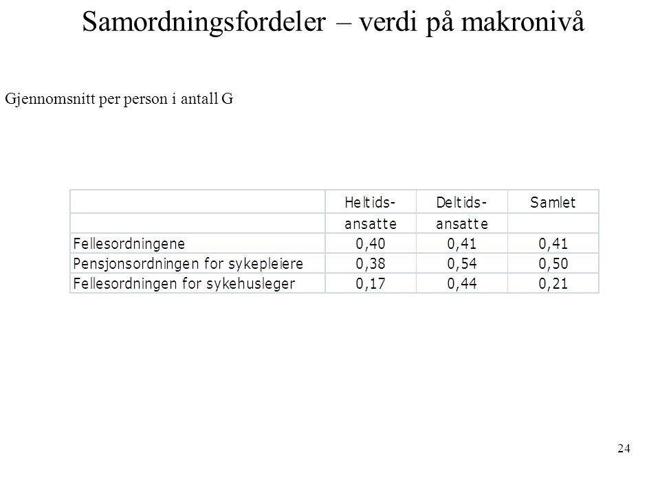 Samordningsfordeler – verdi på makronivå 24 Gjennomsnitt per person i antall G