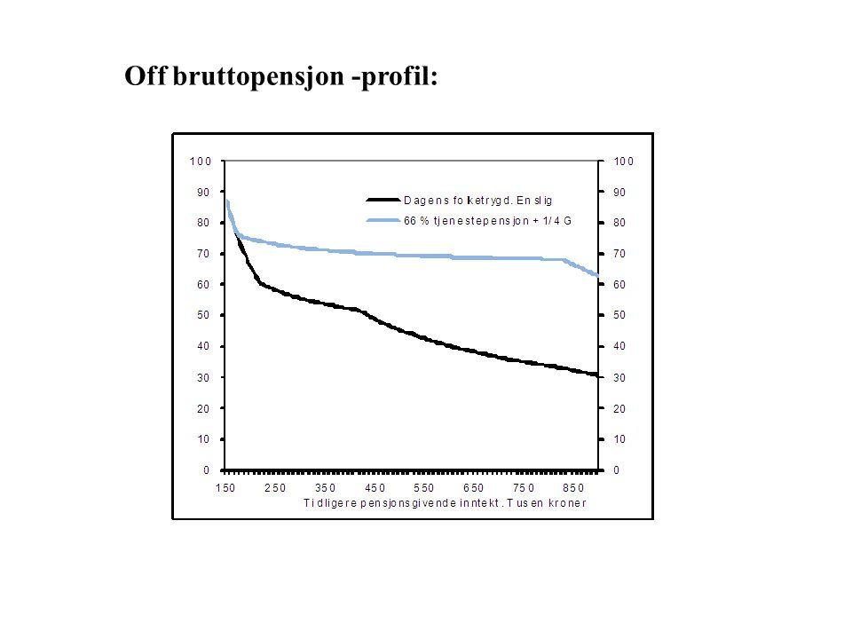 Off bruttopensjon -profil: