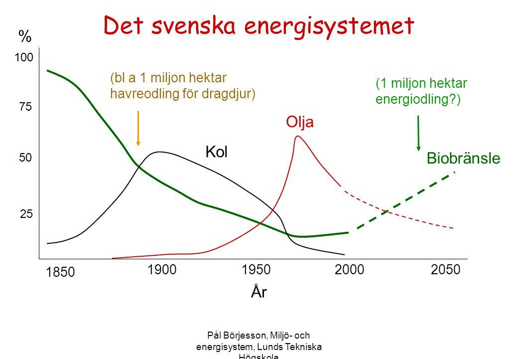 Pål Börjesson, Miljö- och energisystem, Lunds Tekniska Högskola Det svenska energisystemet 19501900 1850 20002050 % 100 50 75 25 Biobränsle Olja Kol Å