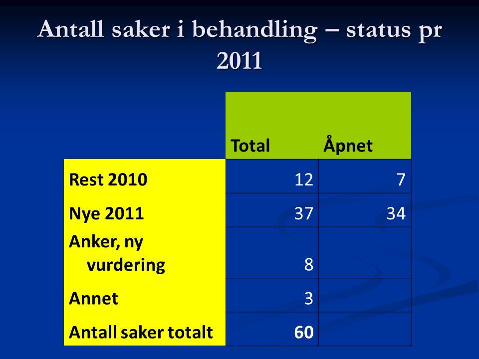 Antall saker i behandling – status pr 2011 TotalÅpnet Rest 2010127 Nye 20113734 Anker, ny vurdering8 Annet3 Antall saker totalt60