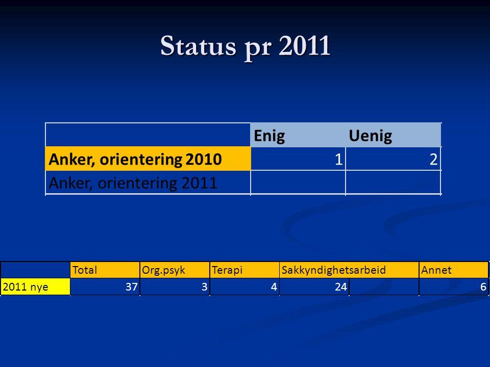 Status pr 2011 EnigUenig Anker, orientering 201012 Anker, orientering 2011 TotalOrg.psykTerapiSakkyndighetsarbeidAnnet 2011 nye3734246