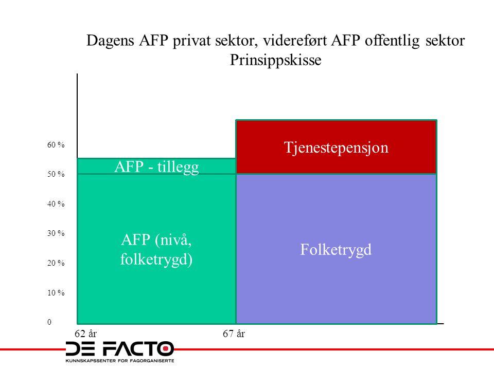 AFP (nivå, folketrygd) AFP - tillegg Folketrygd Tjenestepensjon 62 år67 år 60 % 50 % 40 % 30 % 20 % 10 % 0 Dagens AFP privat sektor, videreført AFP offentlig sektor Prinsippskisse