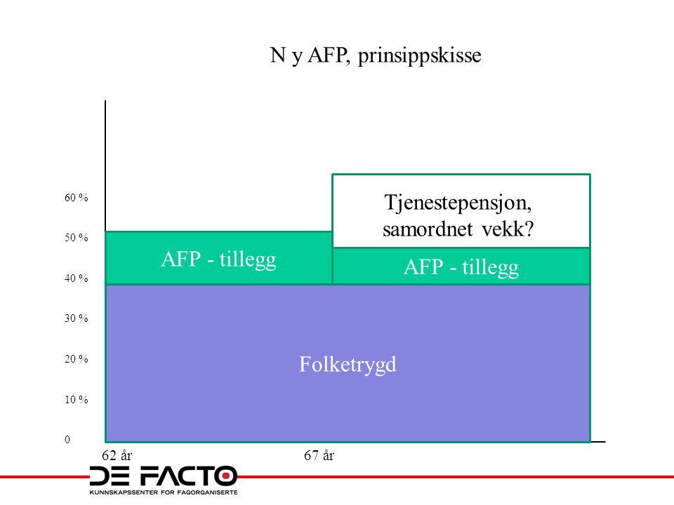 62 år67 år 60 % 50 % 40 % 30 % 20 % 10 % 0 N y AFP, prinsippskisse Folketrygd AFP - tillegg Tjenestepensjon, samordnet vekk?