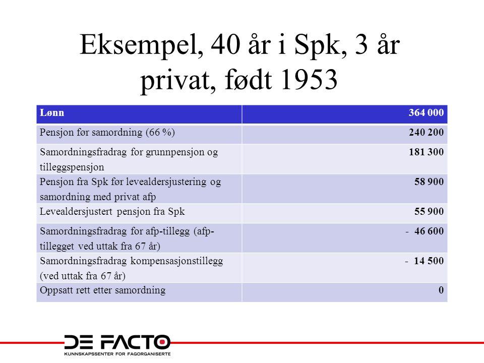 Eksempel, 40 år i Spk, 3 år privat, født 1953 Lønn364 000 Pensjon før samordning (66 %)240 200 Samordningsfradrag for grunnpensjon og tilleggspensjon