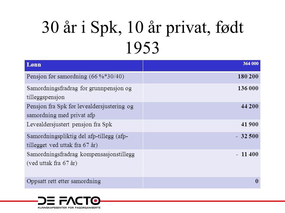 30 år i Spk, 10 år privat, født 1953 Lønn 364 000 Pensjon før samordning (66 %*30/40)180 200 Samordningsfradrag for grunnpensjon og tilleggspensjon 13