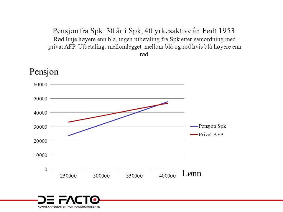 Pensjon fra Spk. 30 år i Spk, 40 yrkesaktive år. Født 1953. Rød linje høyere enn blå, ingen utbetaling fra Spk etter samordning med privat AFP. Utbeta