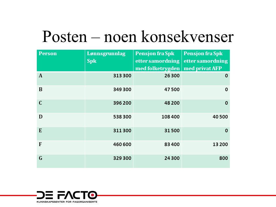 Posten – noen konsekvenser Person Lønnsgrunnlag Spk Pensjon fra Spk etter samordning med folketrygden Pensjon fra Spk etter samordning med privat AFP
