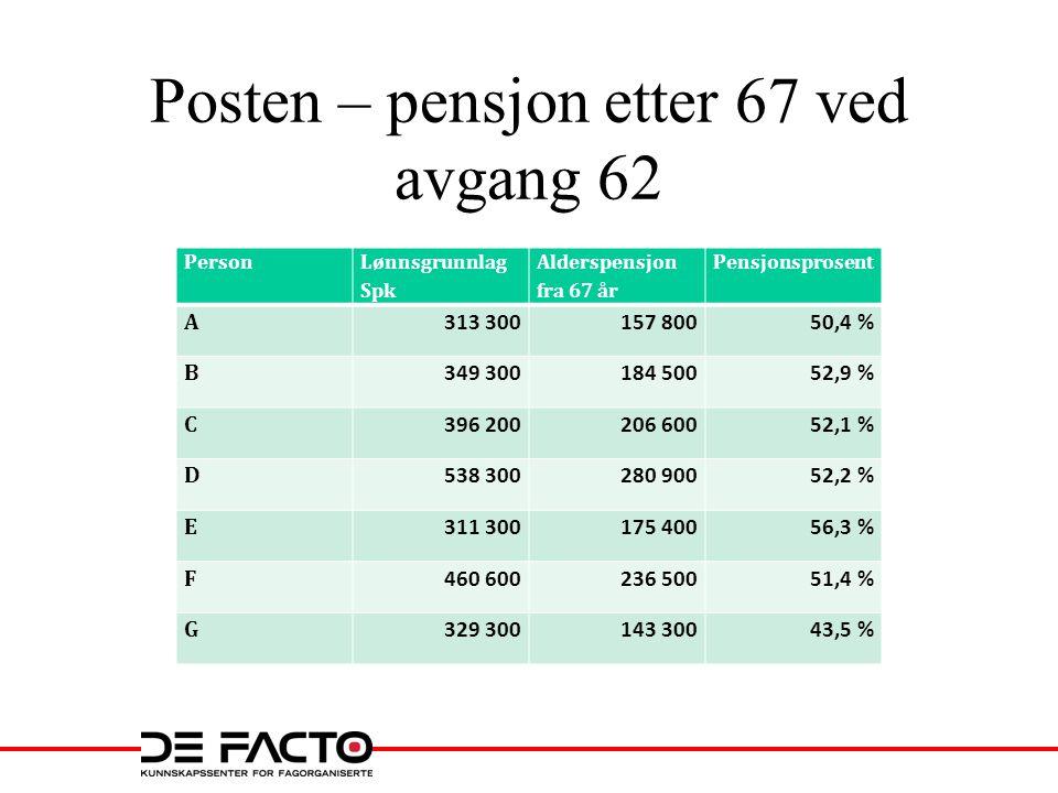 Posten – pensjon etter 67 ved avgang 62 Person Lønnsgrunnlag Spk Alderspensjon fra 67 år Pensjonsprosent A 313 300157 80050,4 % B 349 300184 50052,9 %
