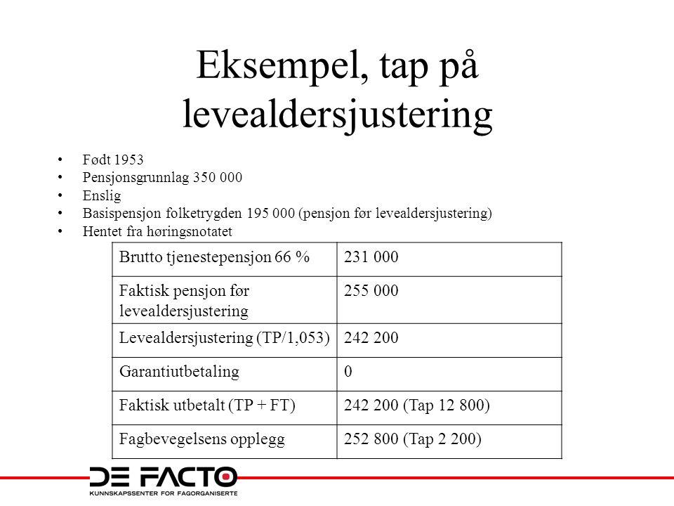 Eksempel, tap på levealdersjustering •Født 1953 •Pensjonsgrunnlag 350 000 •Enslig •Basispensjon folketrygden 195 000 (pensjon før levealdersjustering)