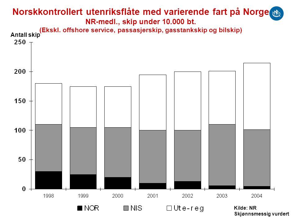 Norskkontrollert utenriksflåte med varierende fart på Norge NR-medl., skip under 10.000 bt. (Ekskl. offshore service, passasjerskip, gasstankskip og b