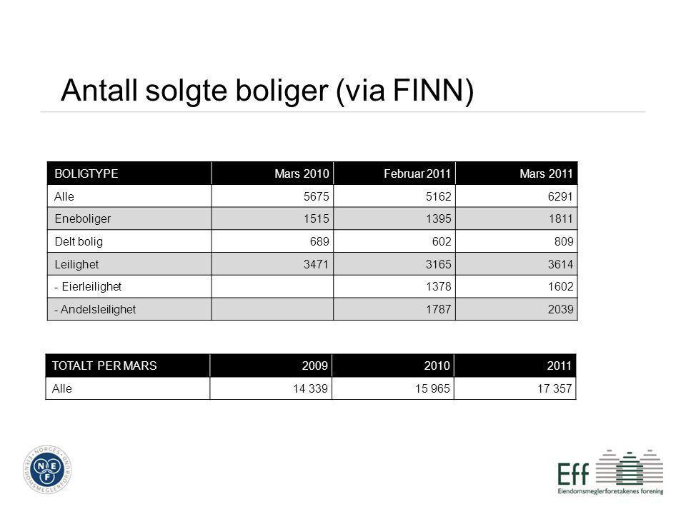Antall solgte boliger (via FINN) BOLIGTYPEMars 2010Februar 2011Mars 2011 Alle567551626291 Eneboliger151513951811 Delt bolig689602809 Leilighet34713165