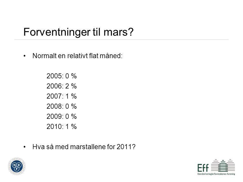 Formidlingstid Formidlingstid i byer og fylker.Antall dager.