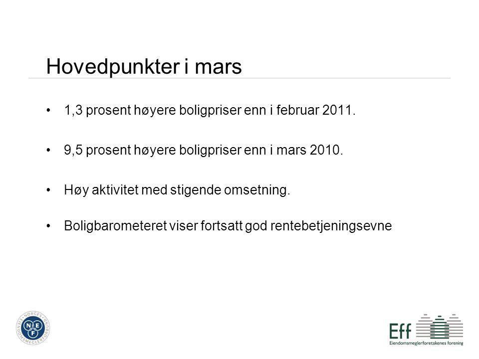 Antall usolgte boliger på FINN Mars 2010: 12 460