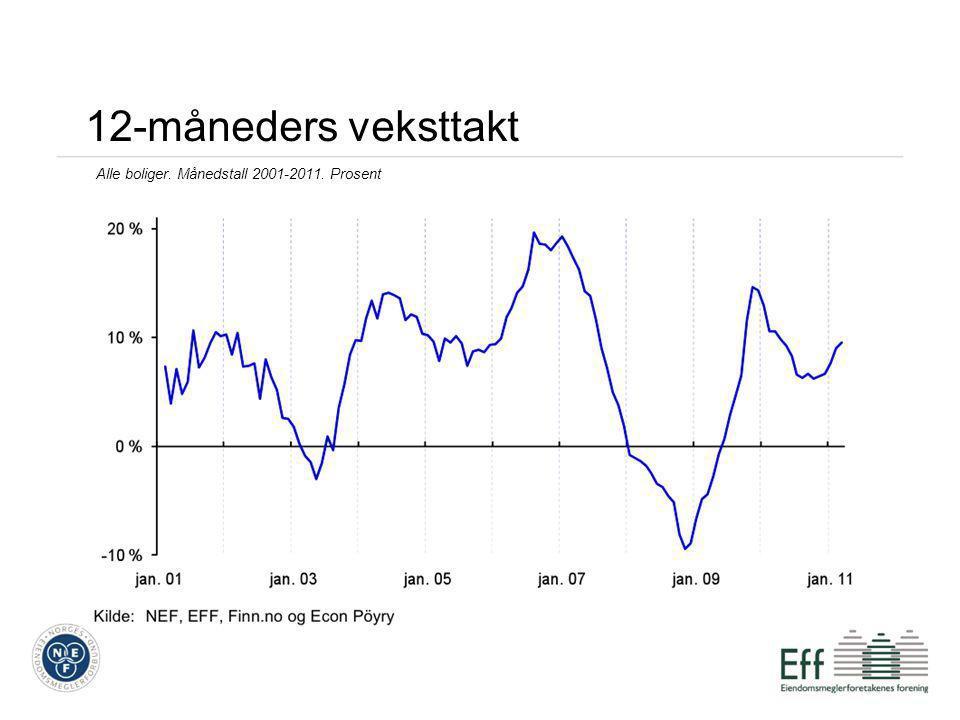 Boligbarometer •Vi måler andel av inntekt som går med til å dekke renteutgifter •Sammenlignbare tall tilbake til 1987 •Tre husholdningstyper