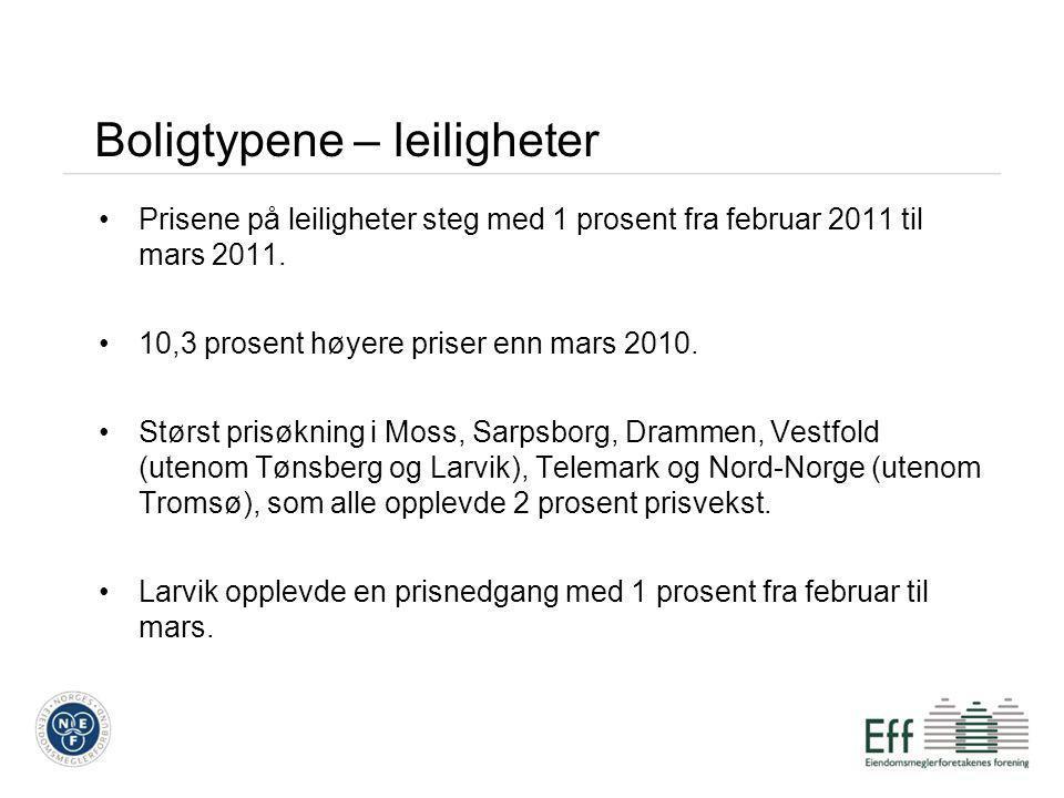 Boligtypene – leiligheter •Prisene på leiligheter steg med 1 prosent fra februar 2011 til mars 2011. •10,3 prosent høyere priser enn mars 2010. •Størs