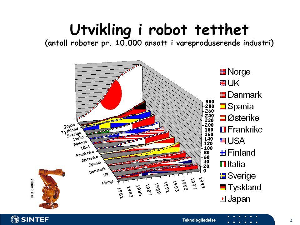 Teknologiledelse 4 Utvikling i robot tetthet (antall roboter pr.