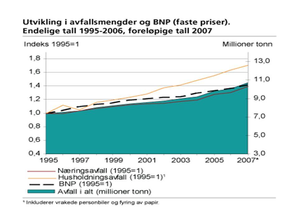KOSTNADER 2007 HAMOSVØR •Kapitalkost 10%15% •Adm.17%14% •Innsaml36%32% •Lev/behand.37%39% Miljøstasjon Informasjon: kr 10,00 pr husstand